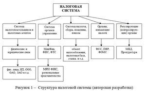 Налоговая система РФ и функции налогов Налоговое право Налоговая система РФ и функции налогов