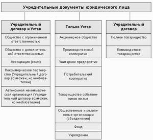 образец учредительного договора ооо с двумя учредителями