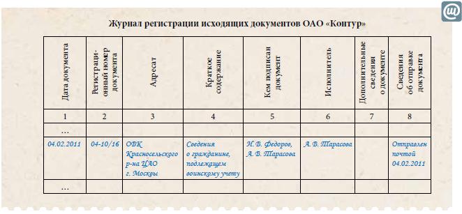 образец журнала регистрации писем