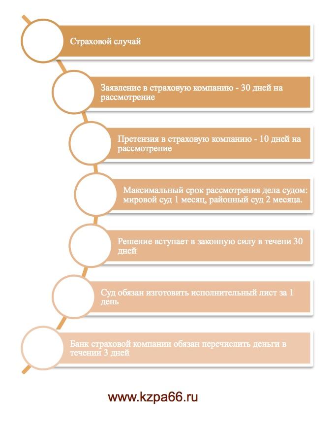образец претензии в страховую компанию по каско о затягивании по срокам - фото 8